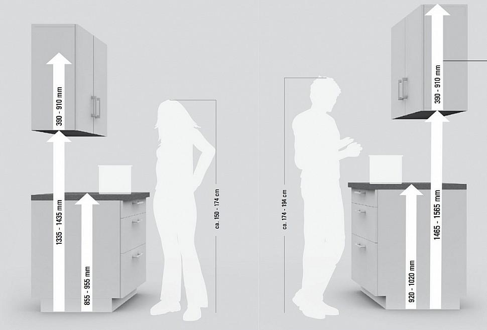 Какой высоты должны быть шкафы на кухне